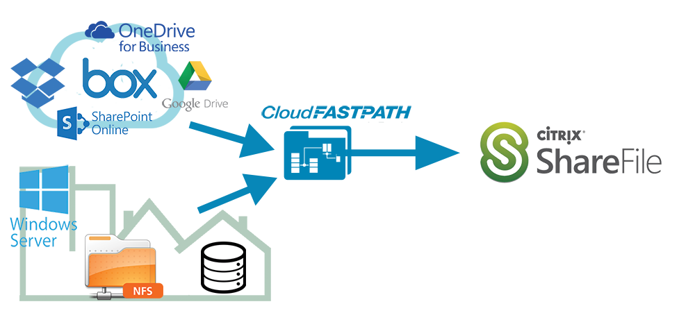 Diagram of setup for migrating to Sharefile
