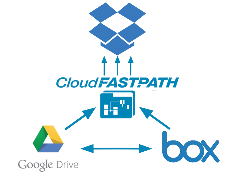 Diagram of Touchstone migration from Box and Goole Drive to Dropbox using Cloud Fastpath