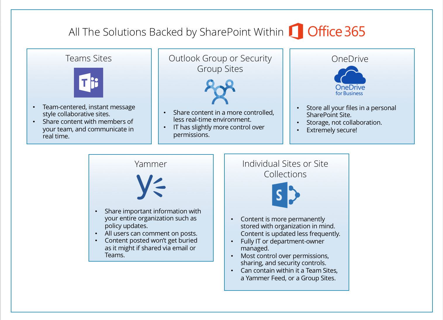 Office 365: It's All SharePoint!