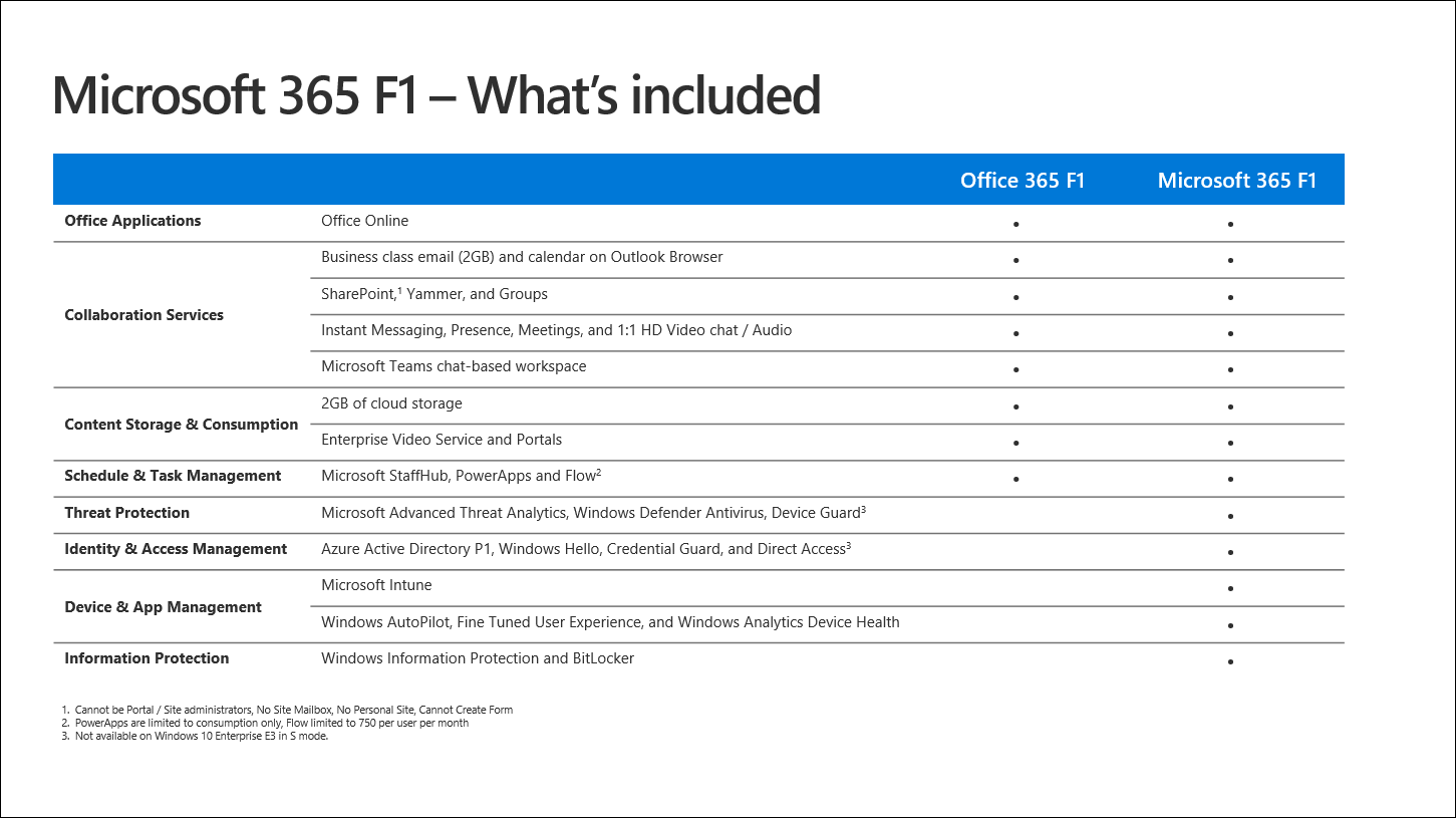 Microsoft 365 F1 features