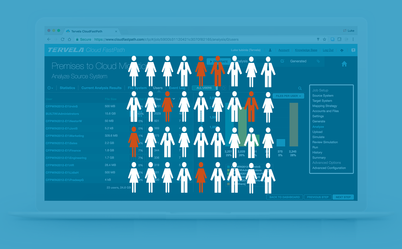 Understanding Power Users Demonstrates the Importance of Migration Analytics