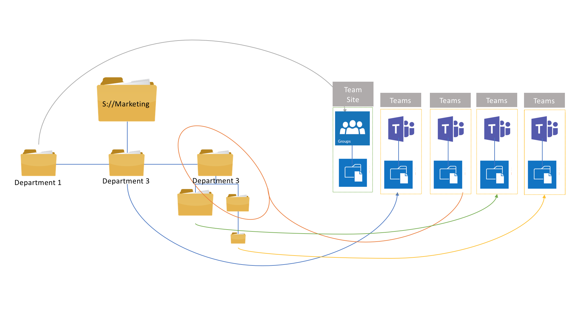 The Ultimate Guide to Migrating Shared Drives to SharePoint Online