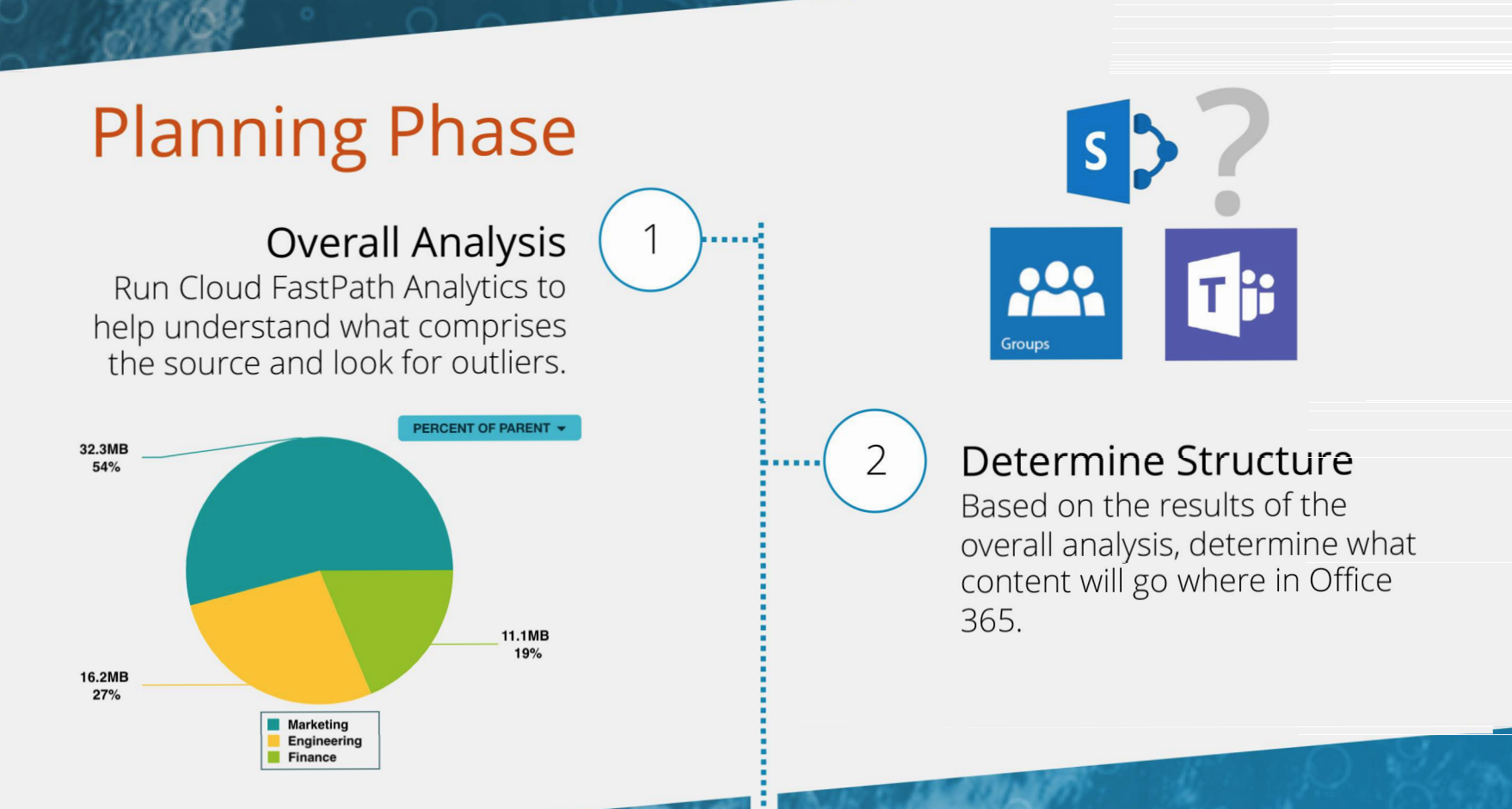 Infographic: The Stages of Shared Drive to SharePoint Online Migration