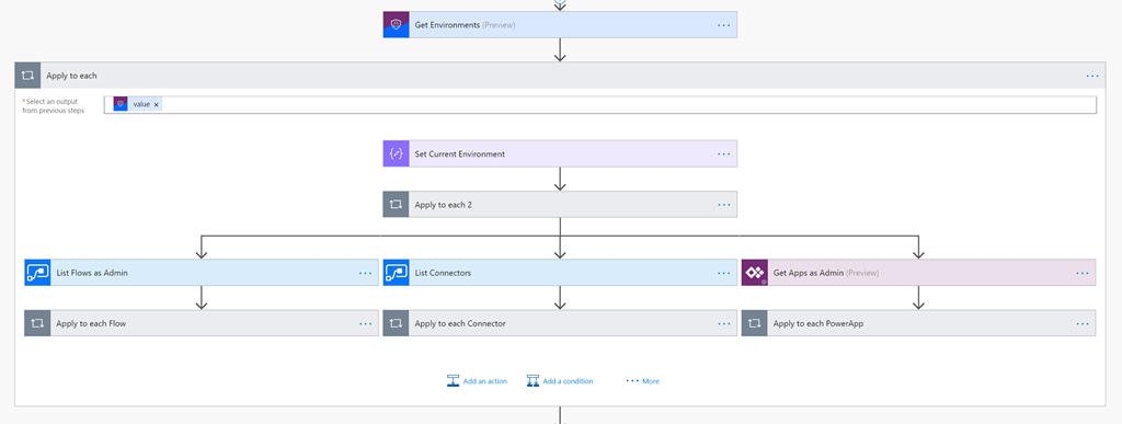 Flow diagram in Microsoft Flow for detecting malicious behavior