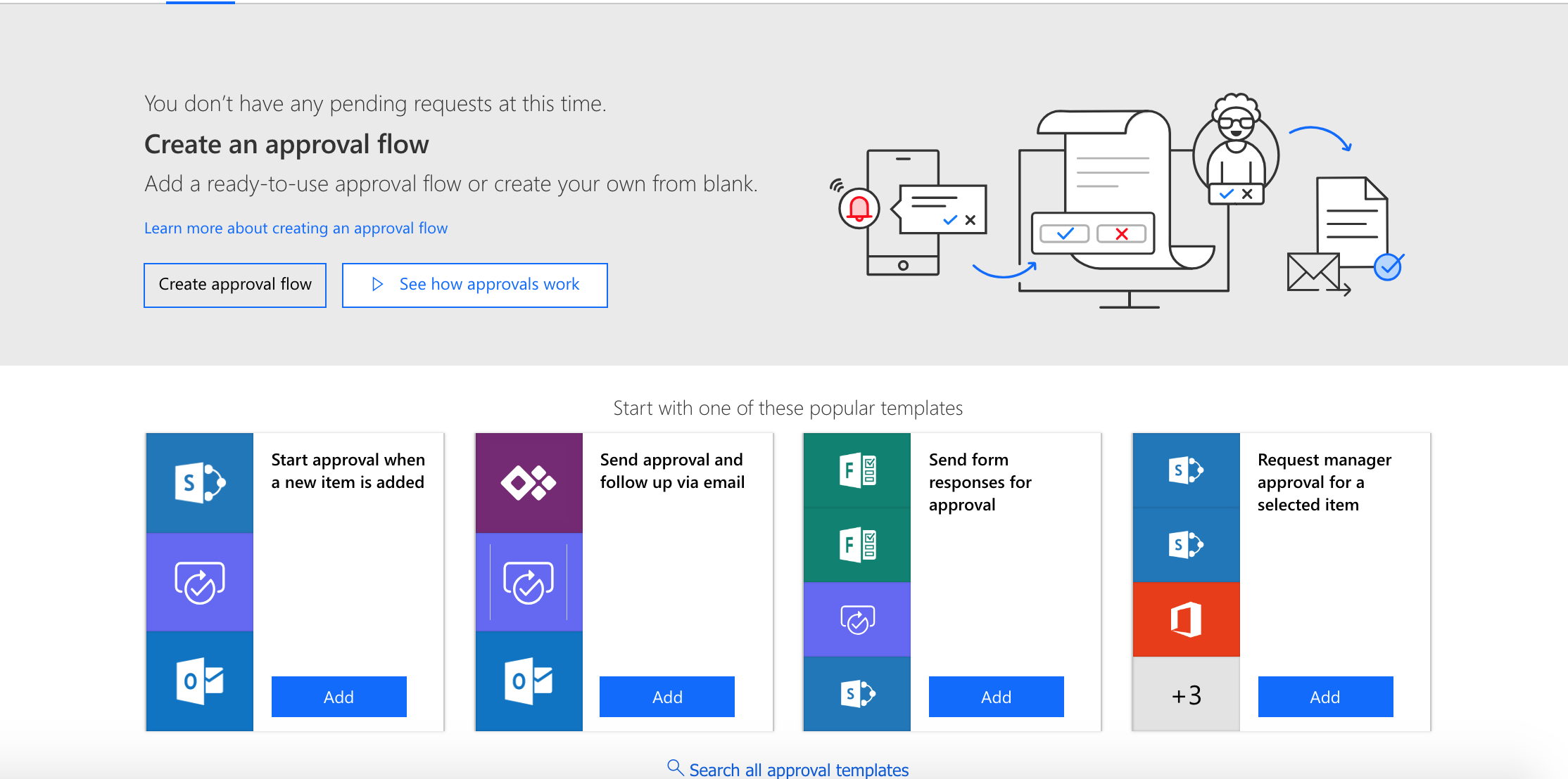 Schematic of data governance using Microsoft Flow