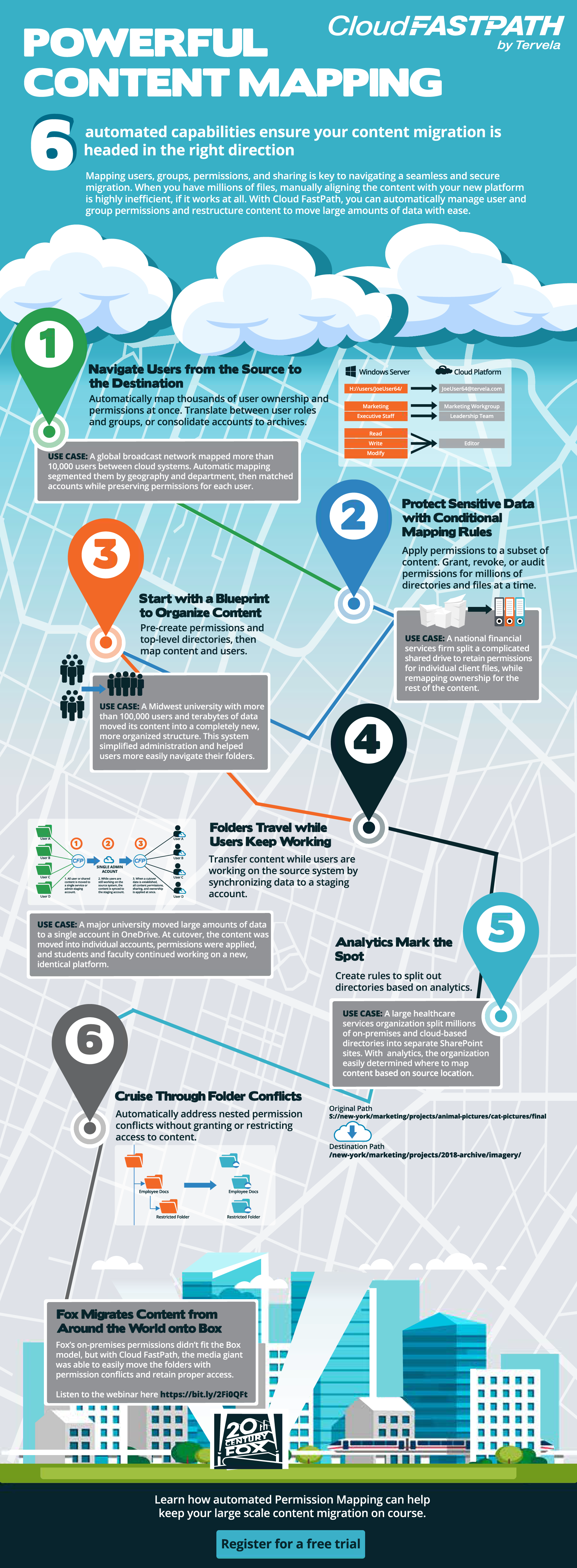 Content mapping infographic